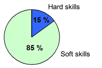 Ratio of hard and soft skills in terms of quality of work